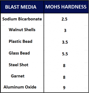 Mohs Hardness Chart 2021